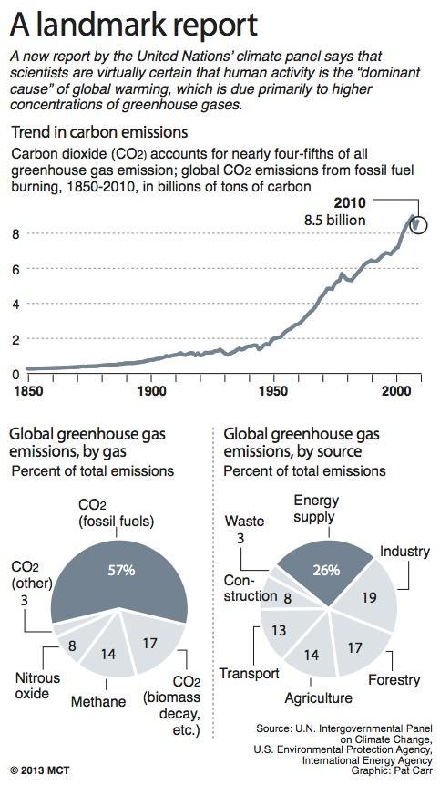 Global Warming: Time to make a change